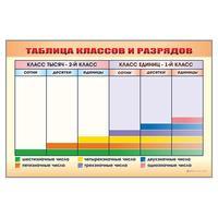 Стенд обучающий маркерный Таблица классов и разрядов