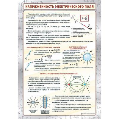 Стенд Напряженность электрического поля (1000х700 мм)