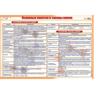 Стенд Основные понятия и законы химии (1000x690 мм)