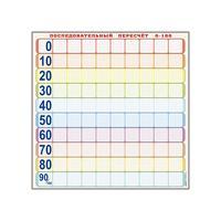 Панно демонстрационное маркерное магнитное Объекты предназначенные для последовательного перерасчета от 0 до 100