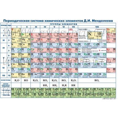 Плакат Атлас Принт Периодическая система химических элементов